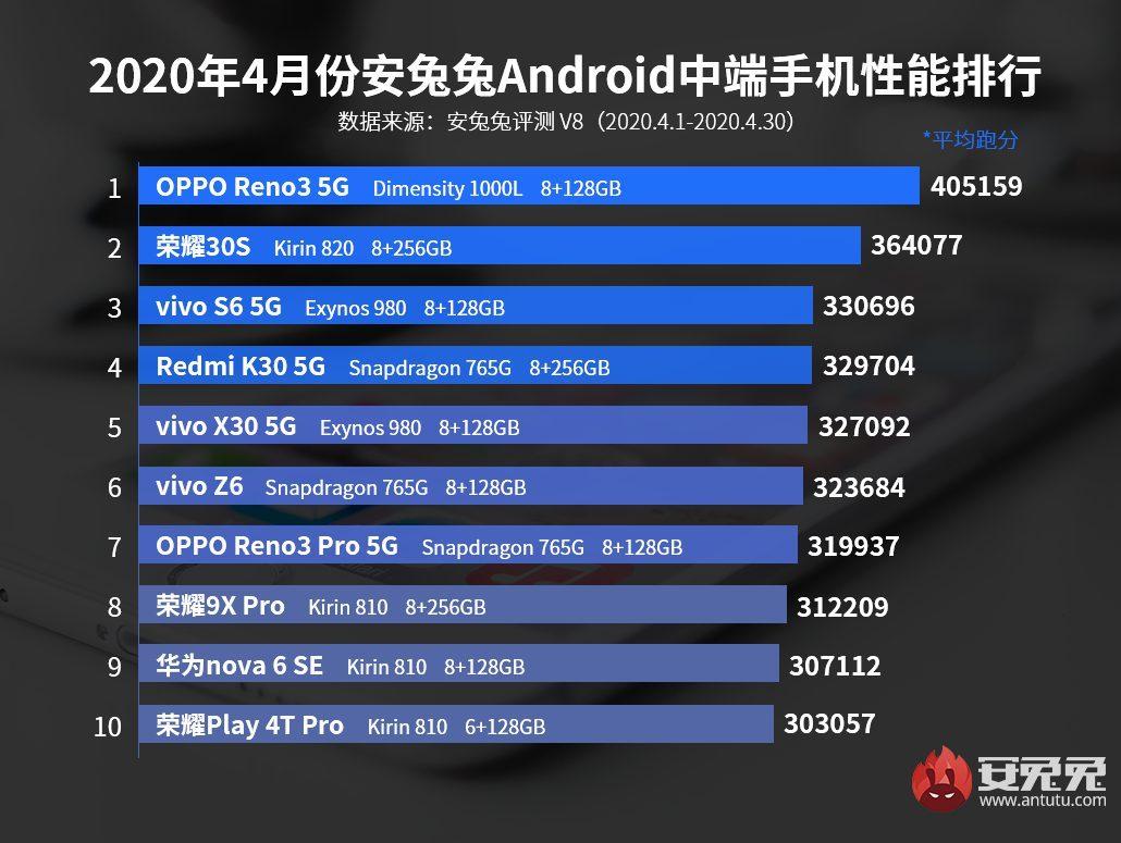 Лидеры списка Antutu за апрель среди среднего уровня смартфонов