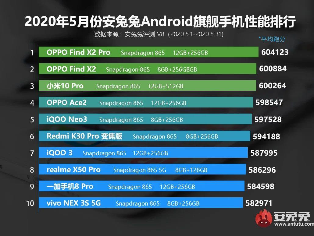 Опубликован рейтинг самых мощных смартфонов в флагманском и среднем ценовых сегментах