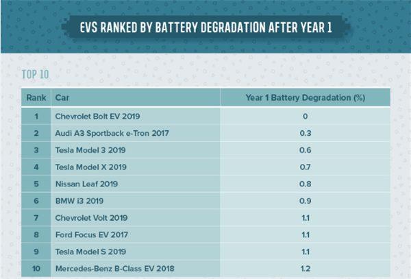 Tesla Model 3 заняла третье место в рейтинге аккумуляторов электрокаров