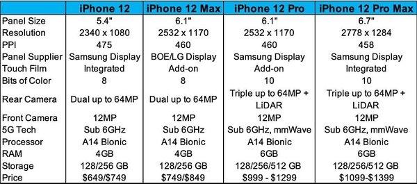iPhone 12 получит дисплеи Samsung, LG и BOE