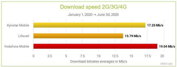 Средняя скорость моб. интернета