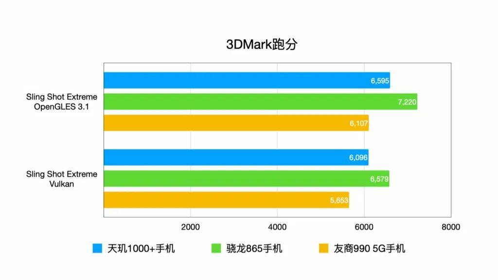 3DMark - Сравнение производительности флагмана Redmi K30 Ultra с конкурентами
