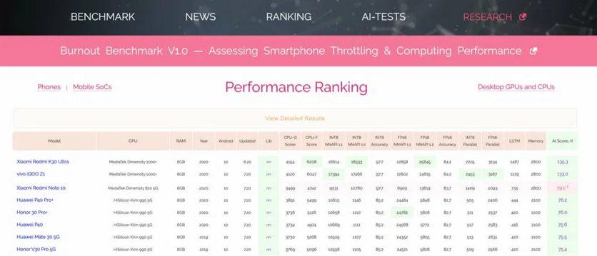 AI Benchmark - Сравнение производительности флагмана Redmi K30 Ultra с конкурентами