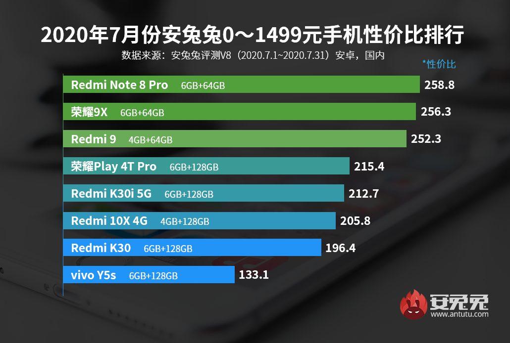 Стало известно, какие смартфоны предлагают лучшую производительность за свою цену