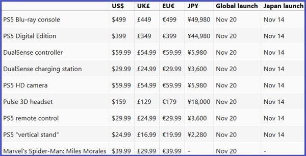 Даты выхода и цены на PlayStation 5 и аксессуары для всех регионов