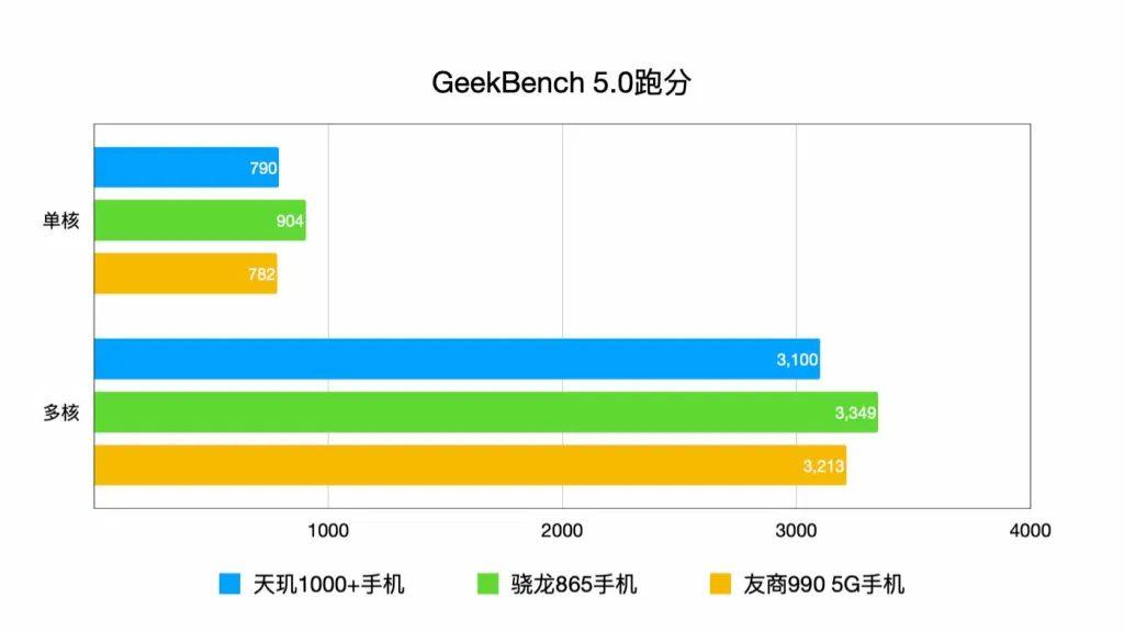 Geekbench 5 - Сравнение производительности флагмана Redmi K30 Ultra с конкурентами