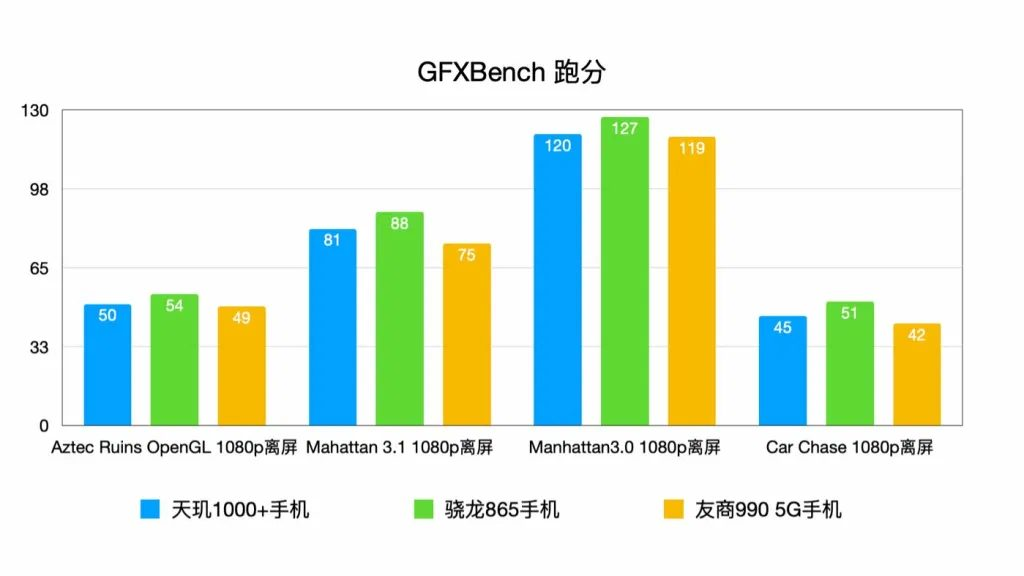 GFXBench - Сравнение производительности флагмана Redmi K30 Ultra с конкурентами