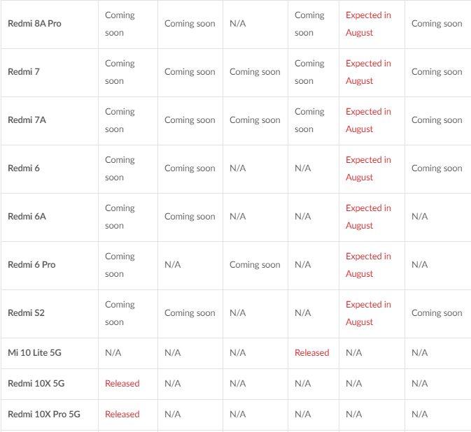 Стало известно, какие смартфоны Xiaomi обновят в 2020 году до MIUI 12