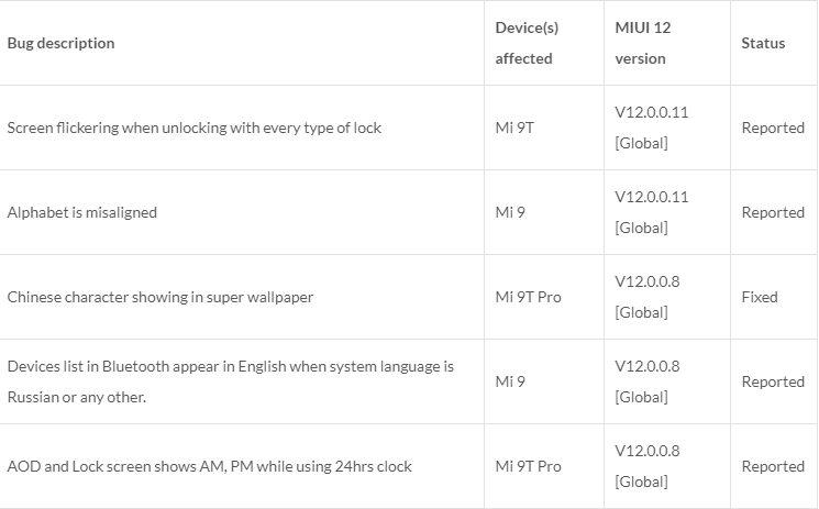 Xiaomi опублиТаблица неисправностей в прошивке MIUI 12 на смартфонах серии Mi 9