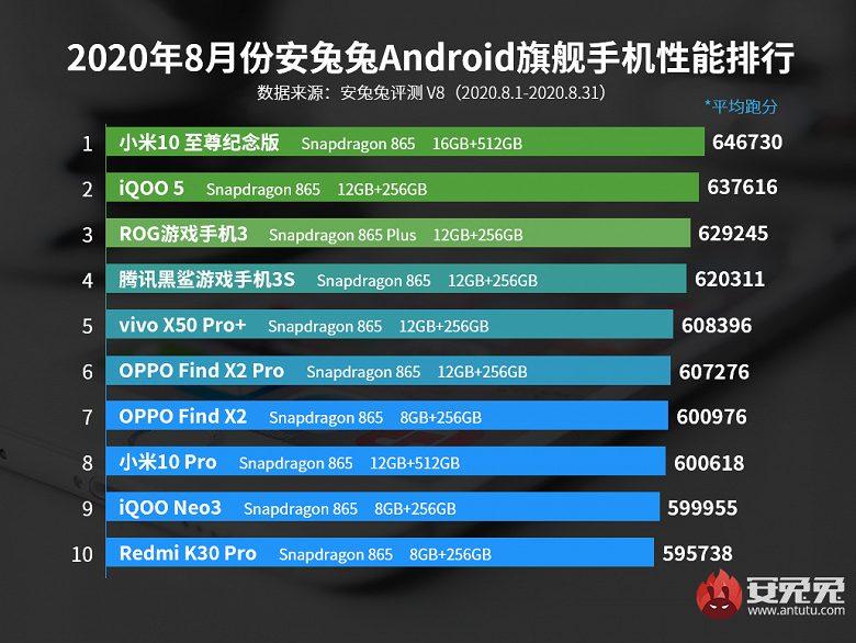 Названы самые производительные смартфоны на базе Android за август