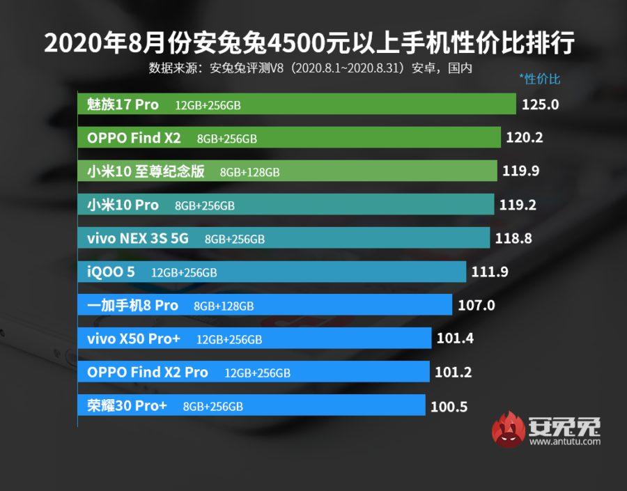 В Китае представили рейтинг самых мощных бюджетных смартфонов