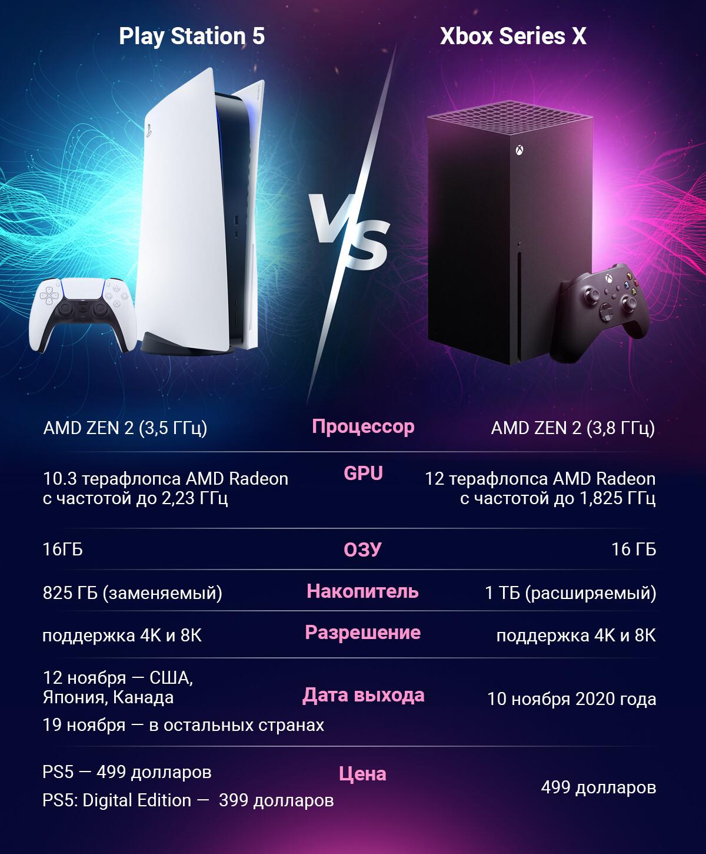 PlayStation 5 против Xbox Series X: сравнение двух самых ожидаемых консолей современности