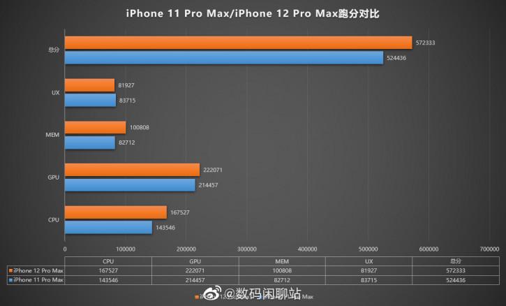 Китайский бенчмарк «помножил на ноль» новейший iPhone 12 Pro Max