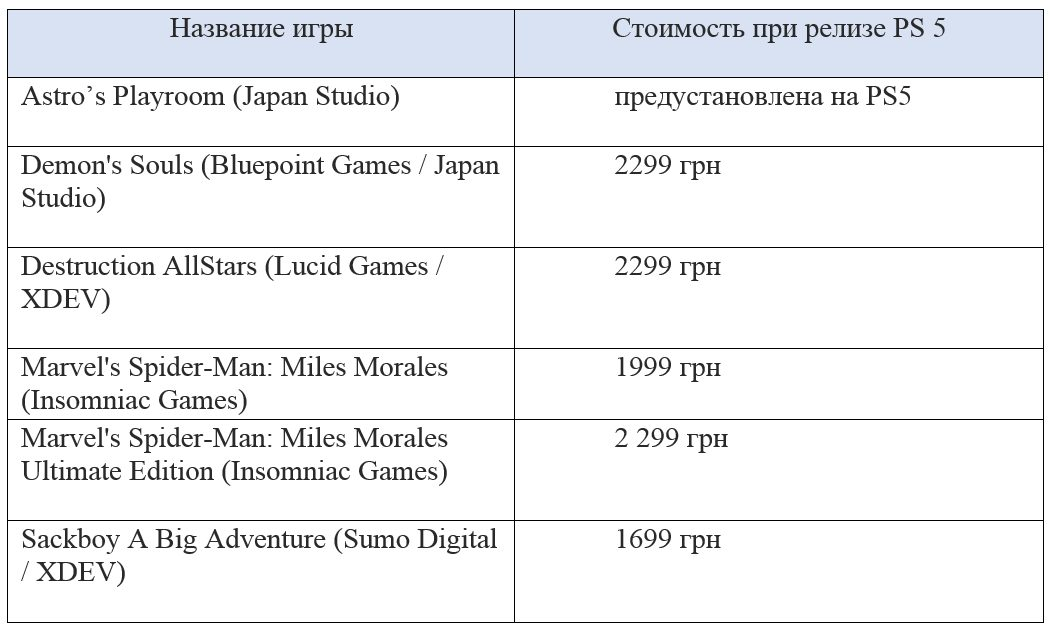 Список игр доступных при релизе на PlayStation 5