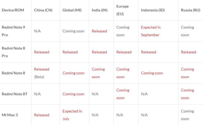 Список моделей и сроки выхода MIUI 12