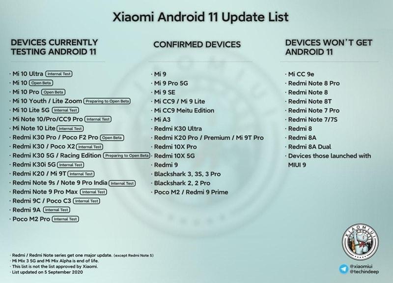 Список смартфонов Xiaomi, которым не увидеть Android 11 расширен
