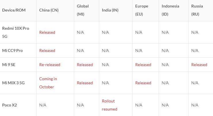 Xiaomi отчиталась о темпах распространения MIUI 12 в разных регионах планеты