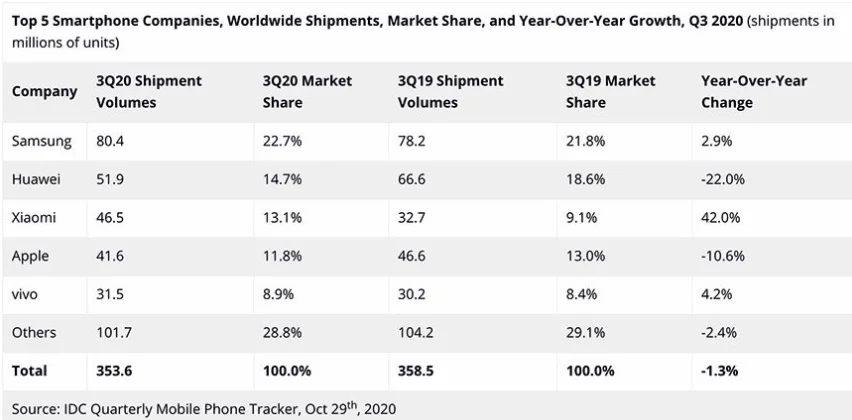 Apple уступил Xiaomi третью позицию на мировом рынке продаж смартфонов