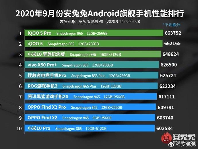 Рейтинг самых производительных смартфонов сентября по версии компании AnTuTu