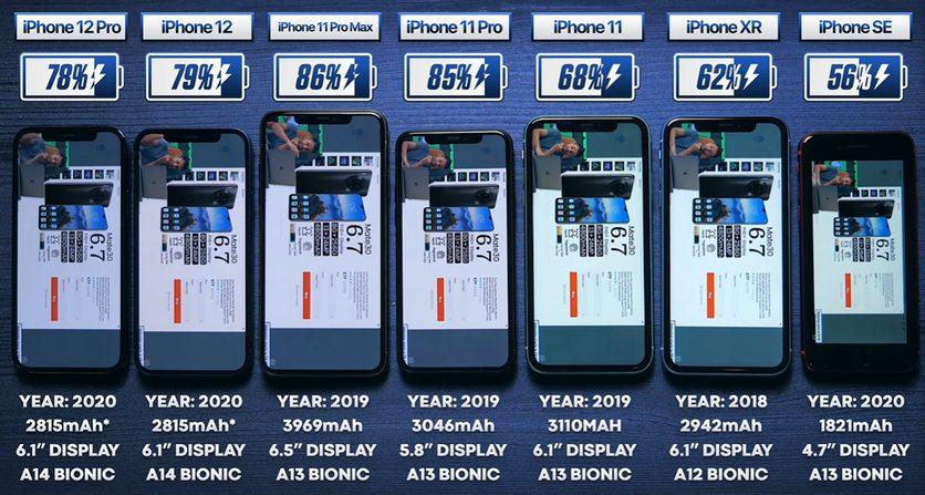 iPhone 12 по автономности показал результат хуже предшественника