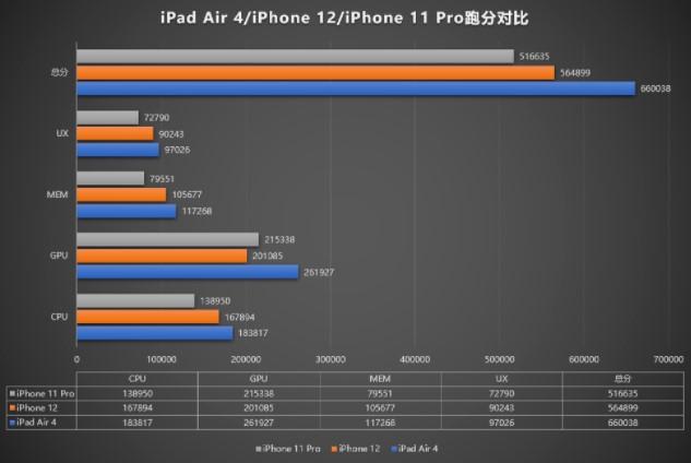 Компанию Apple уличили в сознательном занижении производительности iPhone 12