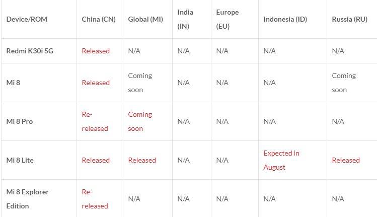 Список смартфонов которые получат MIUI 12 расширен до 67 аппаратов