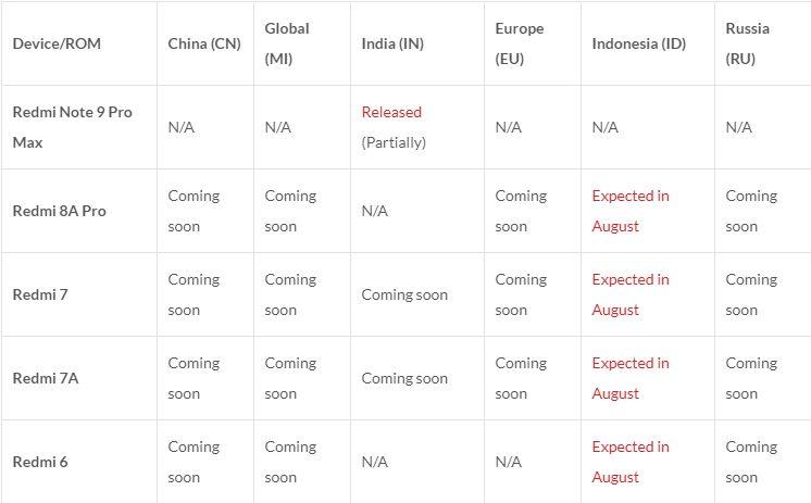 67 смартфонов Xiaomi получат MIUI 12 до конца этого года