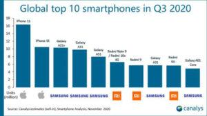 Сингапурские аналитики представили рейтинг самых продаваемых смартфонов за июль-сентябрь