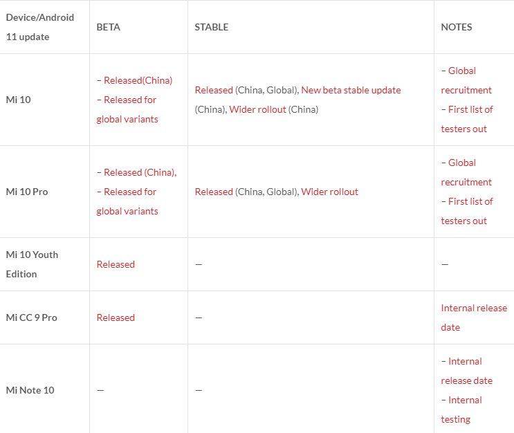 Новая таблица со списком устройств-получателей прошивки MIUI 12 на базе Android 11