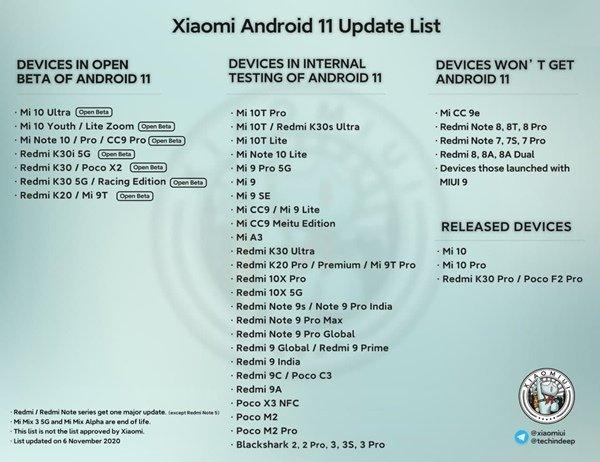 Xiaomi обновила список устройств, на которых тестируется Android 11