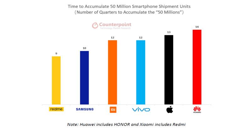 Компании, которые продали более 50 млн. устройств
