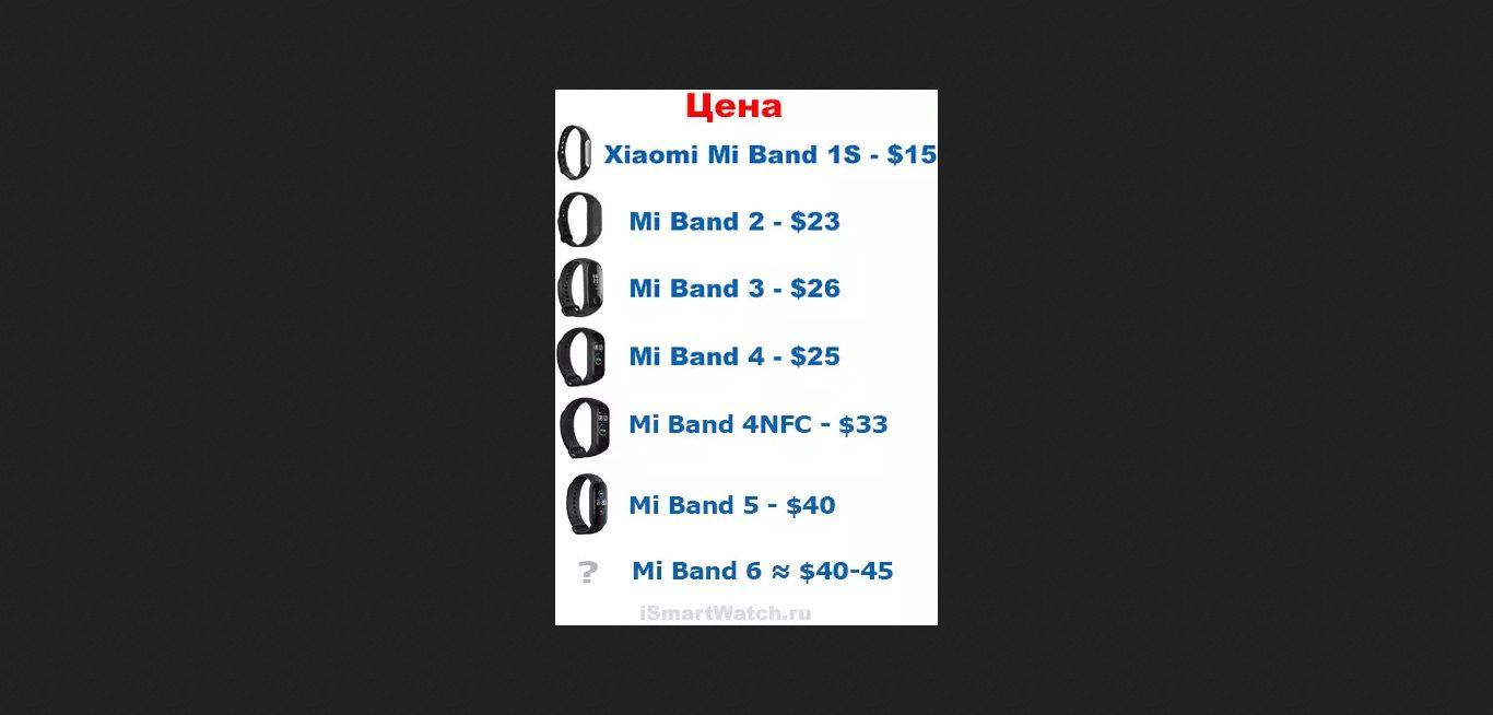 Xiaomi Mi Band 6: информация о цене, функциональных возможностях и дате презентации