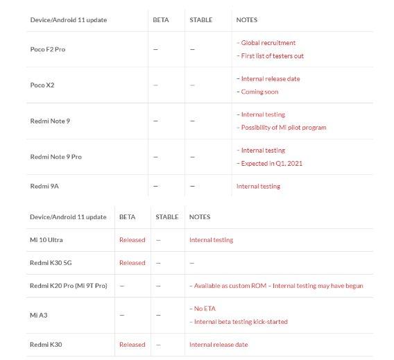 Полный список смартфонов, которые получат MIUI 12 на базе Android 11 в этом году