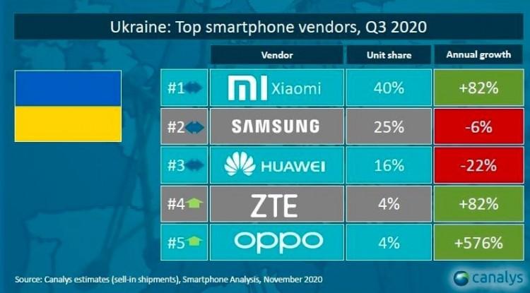 Смартфоны каких брендов чаще всего покупали украинцы в III квартале 2020 года