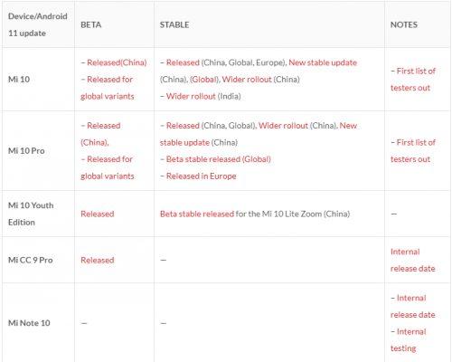 Список устройств, который получат MIUI 12.5 на базе Android 11