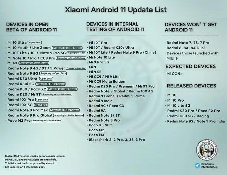 Обновлен список смартфонов, оставшихся без Android 11 и MIUI 12