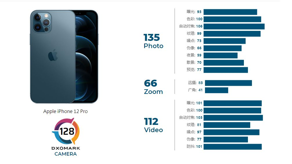 Оценка iPhone 12 Pro в DxOmark
