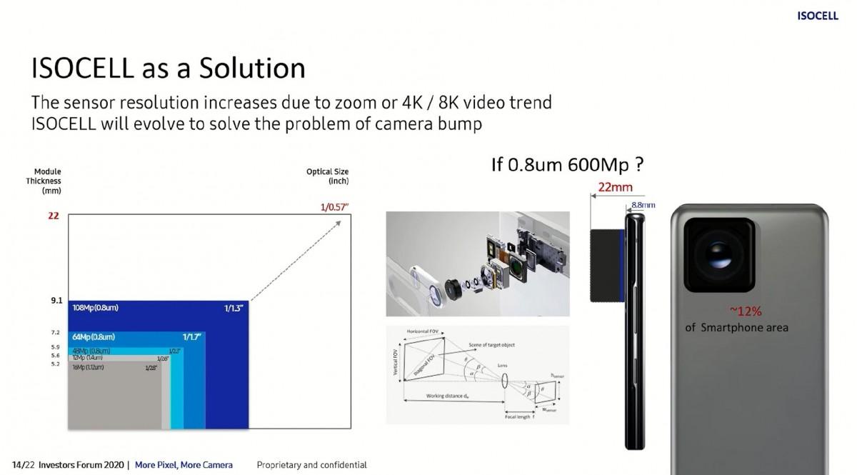 Источник: Samsung готовит гигантский датчик на 600 Мп