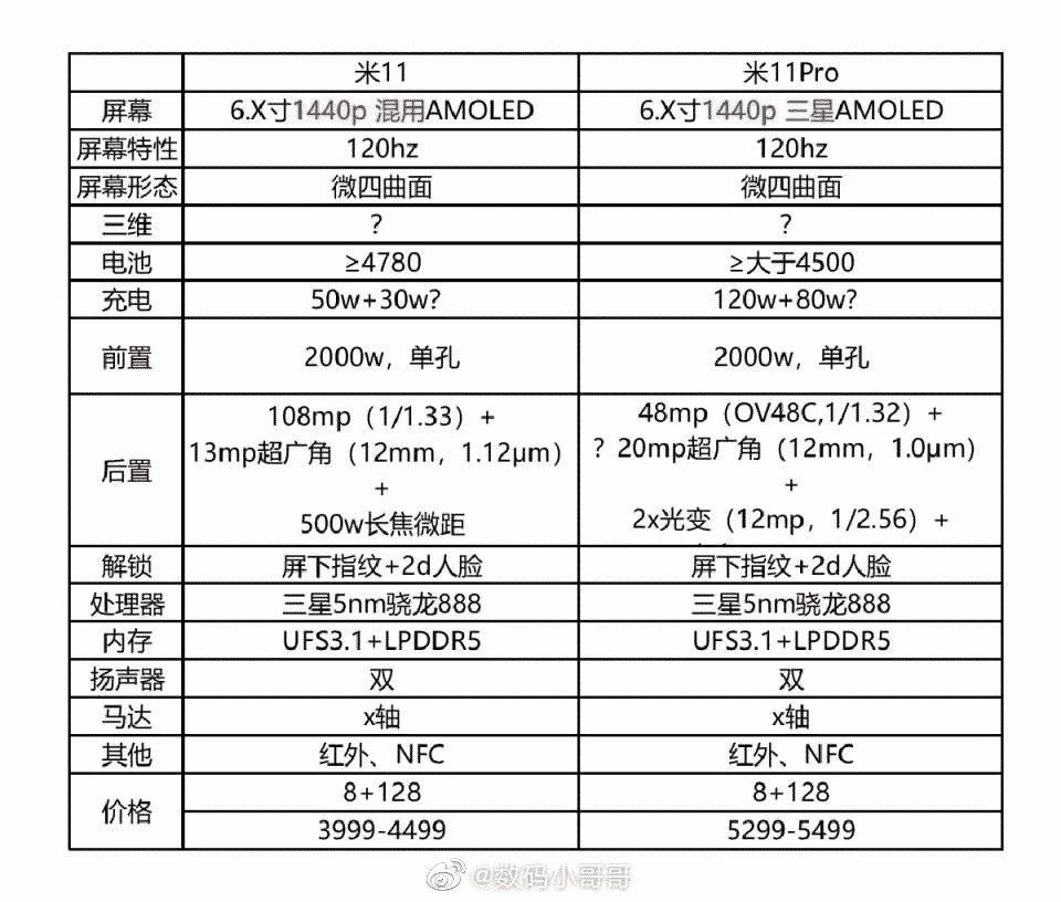 Подробные характеристики и стоимость Xiaomi Mi 11 и Xiaomi Mi 11 Pro