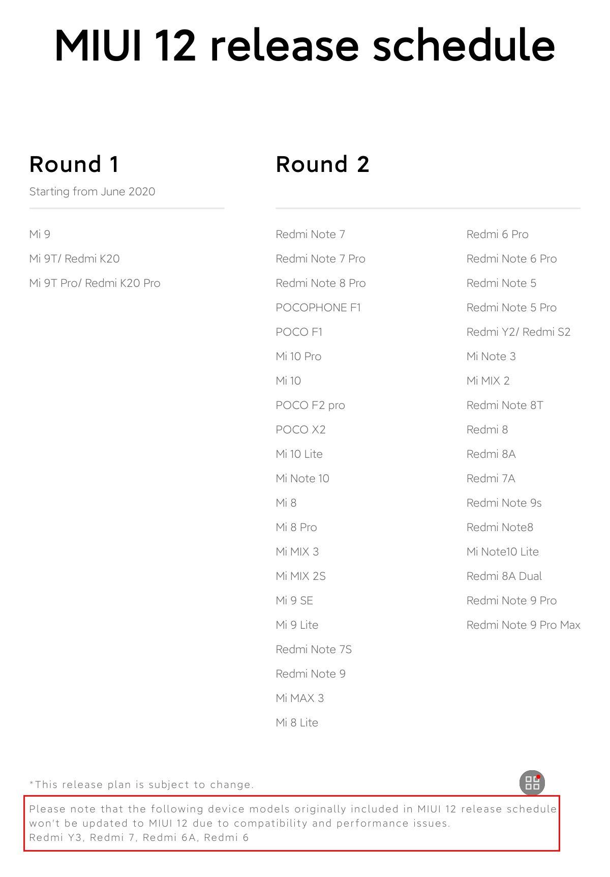 Китайские СМИ: Xiaomi исключила Redmi Y3, Redmi 7, Redmi 6 и Redmi 6A из списка получателей MIUI 12