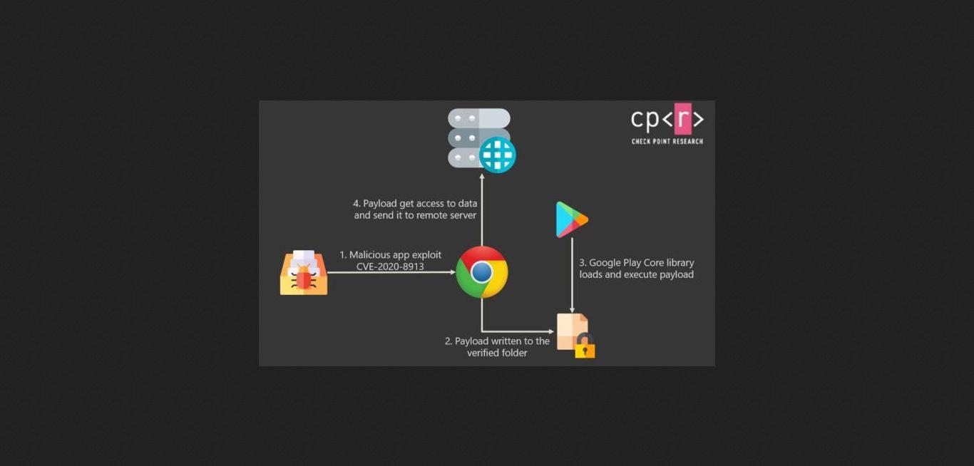Check Point: андроид-приложения с сотнями миллионов загрузок содержат критическую уязвимость