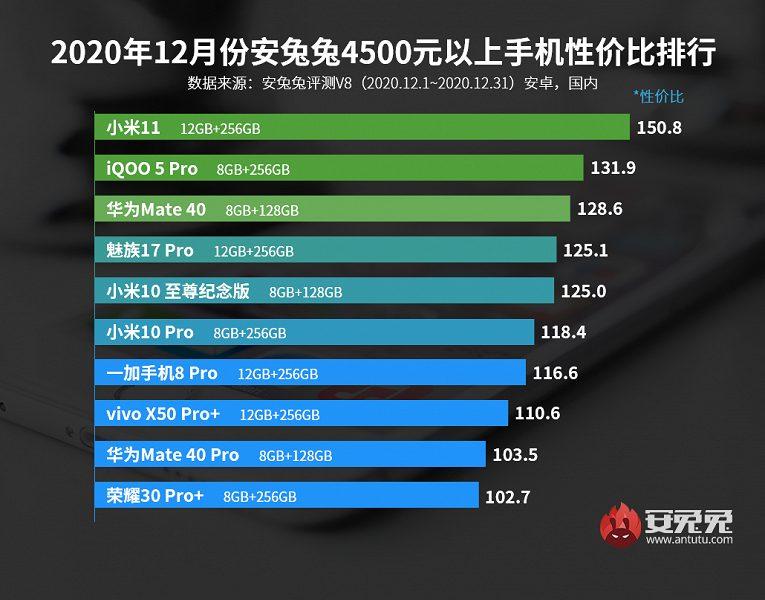 Бенчмарк AnTuTu представил рейтинг лучших смартфонов декабря во всех ценовых категориях
