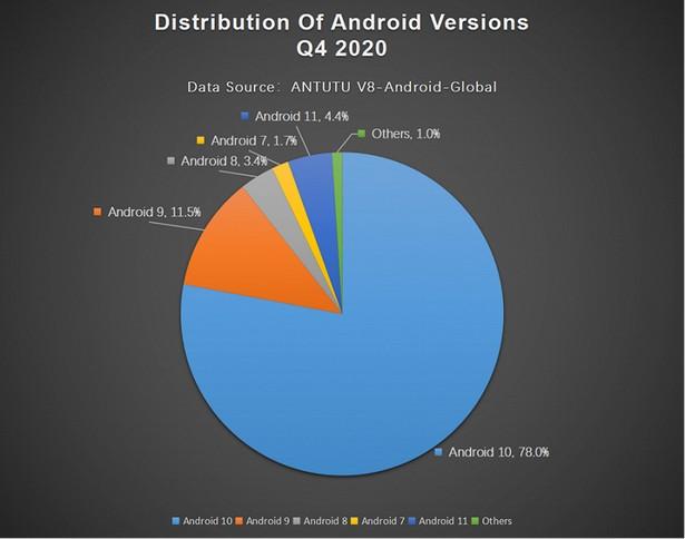 Команда AnTuTu назвала характеристики идеального смартфона