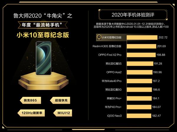 Два телефона Xiaomi оказались сравнимы с iOS по плавности работы