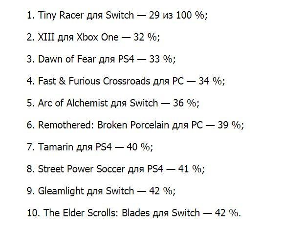 Топ-10 худших игровых проектов 2020 года от Metacritic