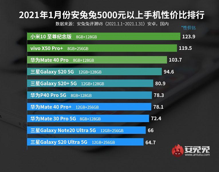 Лидеры рейтинга AnTuTu за январь во всех ценовых сегментах