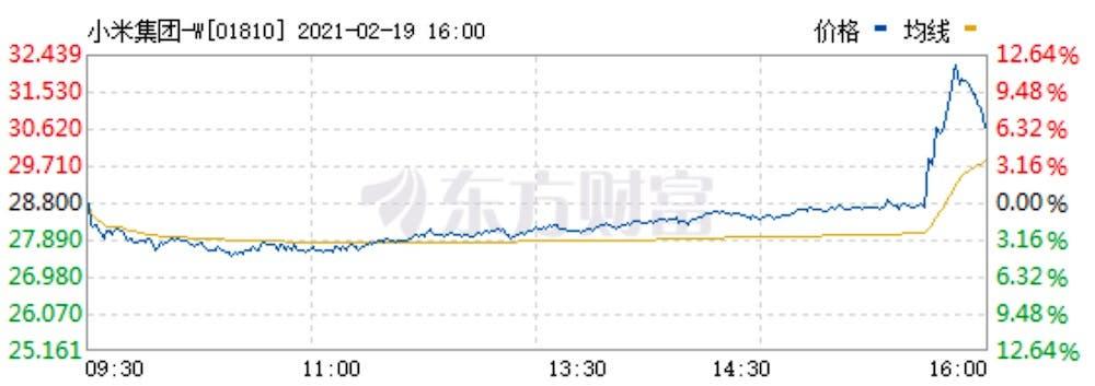 Акции Xiaomi взлетели вверх после новостей о разработке электромобиля