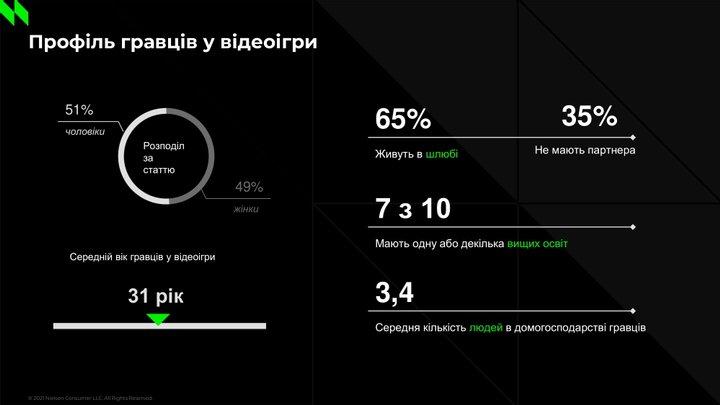 Социологи составили портрет типичного украинского геймера