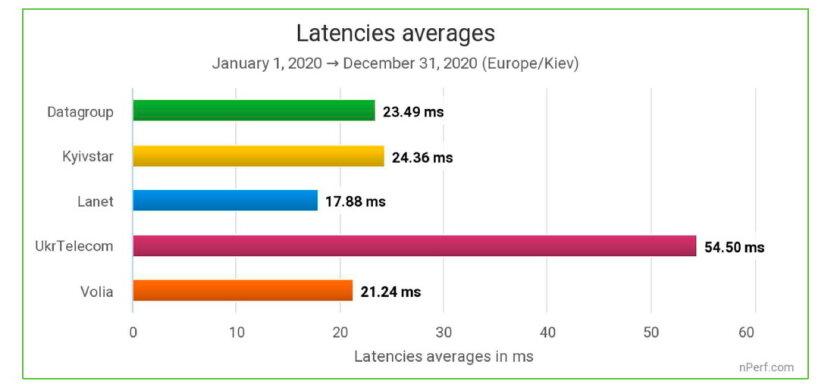 Названы лучшие интернет-провайдеры Украины