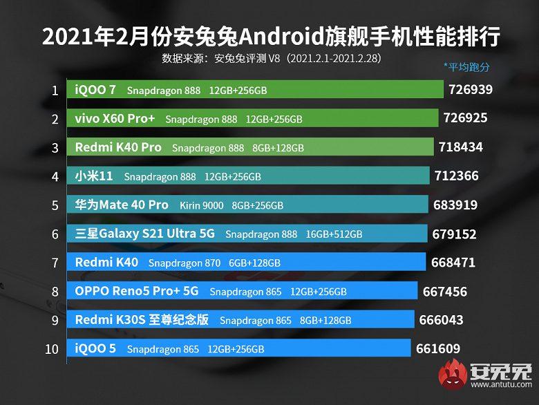Смартфоны на базе Snapdragon 888 оказались недосягаемы для конкурентов